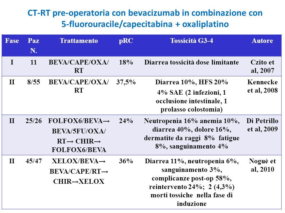 CT-RT pre-operatoria con bevacizumab in combinazione con 5-fluorouracile/capecitabina + oxaliplatino FasePaz N. TrattamentopRCTossicità G3-4Autore I11