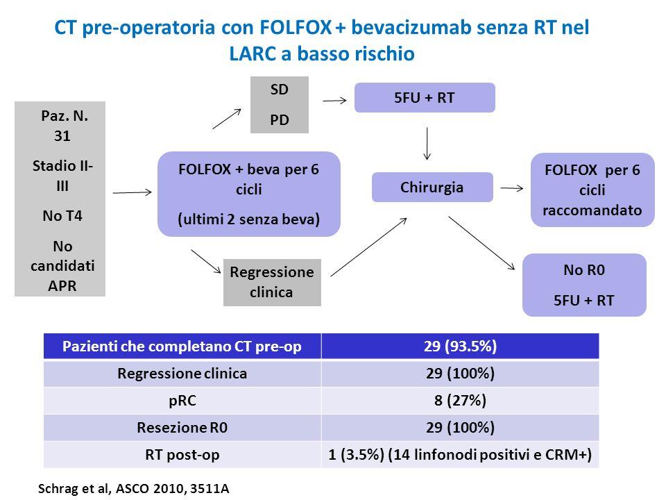 CT pre-operatoria con FOLFOX + bevacizumab senza RT nel LARC a basso rischio FOLFOX + beva per 6 cicli (ultimi 2 senza beva) FOLFOX per 6 cicli raccom
