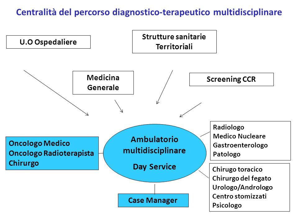 Centralità del percorso diagnostico-terapeutico multidisciplinare Radiologo Medico Nucleare Gastroenterologo Patologo Ambulatorio multidisciplinare Da