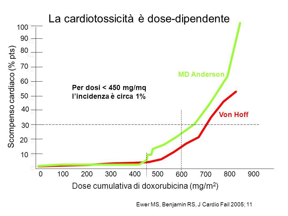 Ewer MS, Benjamin RS, J Cardio Fail 2005; 11 600700 800900 Von Hoff Dose cumulativa di doxorubicina (mg/m 2 ) Scompenso cardiaco (% pts) MD Anderson 5