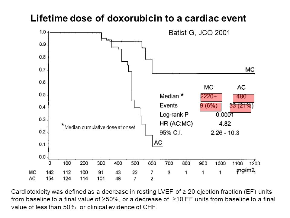 Lifetime dose of doxorubicin to a cardiac event Batist G, JCO 2001 Cardiotoxicity was defined as a decrease in resting LVEF of 20 ejection fraction (E