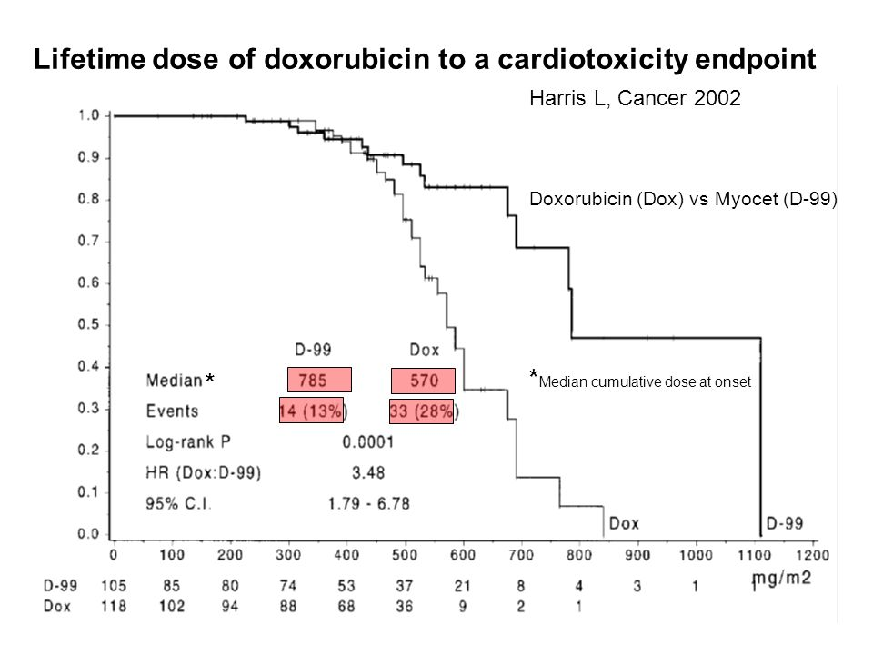 Lifetime dose of doxorubicin to a cardiotoxicity endpoint Doxorubicin (Dox) vs Myocet (D-99) Harris L, Cancer 2002 * * Median cumulative dose at onset
