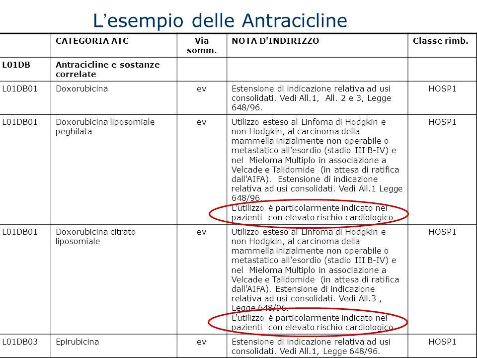 L esempio delle Antracicline CATEGORIA ATCVia somm. NOTA D'INDIRIZZOClasse rimb. L01DBAntracicline e sostanze correlate L01DB01DoxorubicinaevEstension