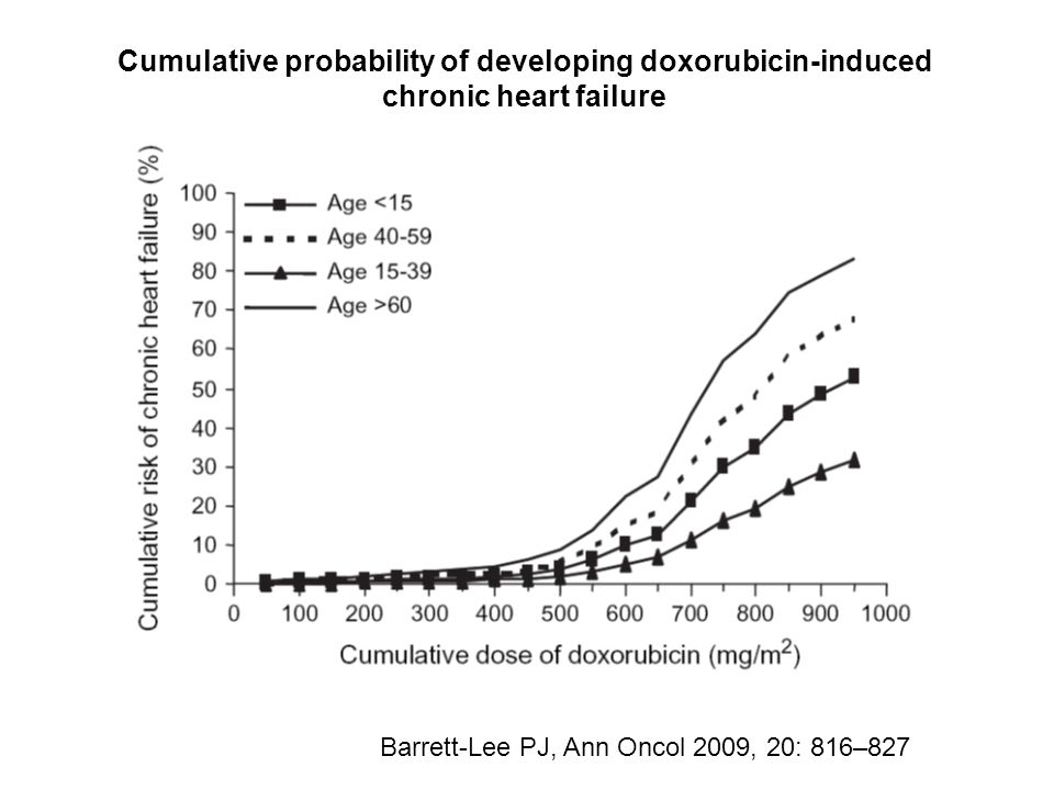 Lifetime dose of doxorubicin to a cardiotoxicity endpoint Doxorubicin (Dox) vs Myocet (D-99) Harris L, Cancer 2002 * * Median cumulative dose at onset