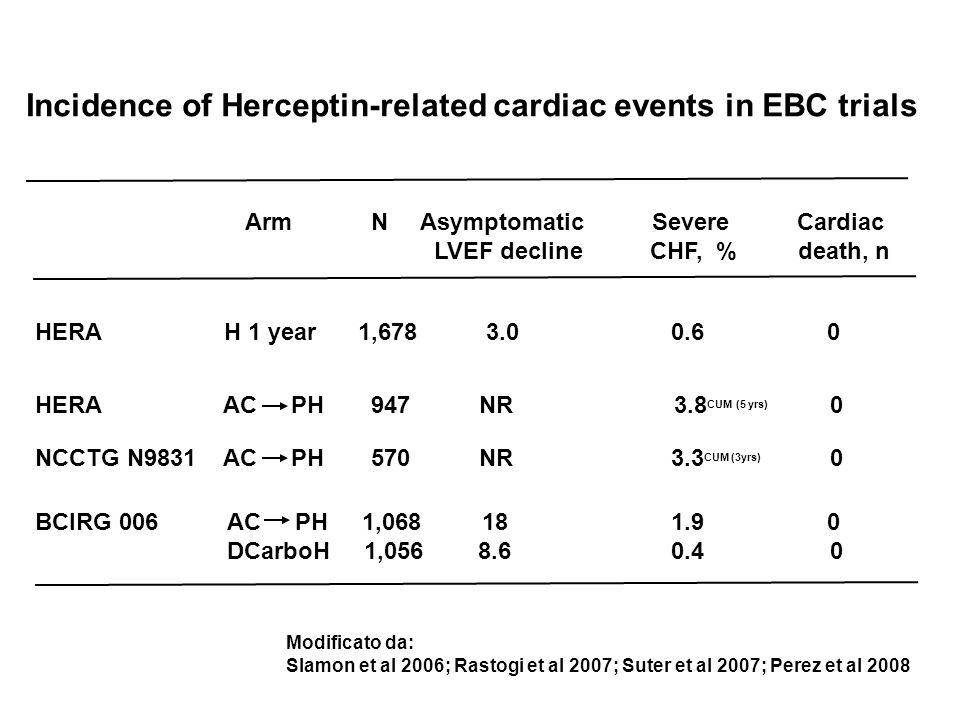 Arm N Asymptomatic Severe Cardiac LVEF decline CHF, % death, n Incidence of Herceptin-related cardiac events in EBC trials HERA H 1 year 1,678 3.0 0.6