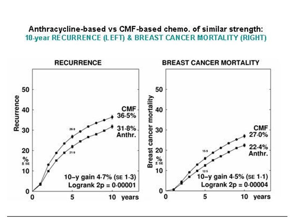 from the EBCTCG (2005) 15-yr recurrence 15-yr mortality EBCTCG Lancet, 2005