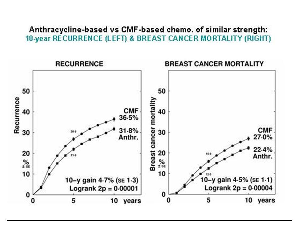 CONCLUSIONE Le Antracicline liposomiali sono da preferirsi alle antracicline convenzionali nel trattamento dei pazienti con carcinoma mammario metastatico e rischio cardiaco (compreso luso del trastuzumab per i tumori HER2 positivi); E probabile che le antracicline liposomiali abbiano la stessa efficacia delle antracicline convenzionali nel trattamento adiuvante del carcinoma mammario, ma al momento non sono disponibili studi clinici randomizzati (E in corso un trial clinico GERICO 06/0502 in donne >70 aa con tumori HR-).