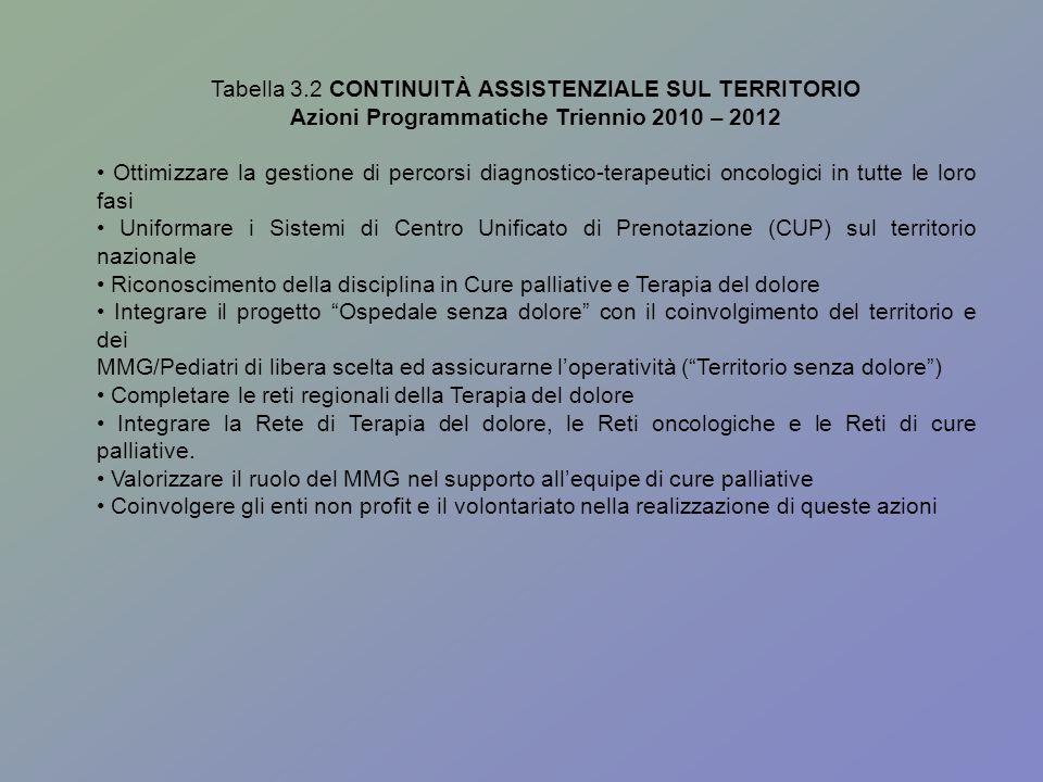 Tabella 3.2 CONTINUITÀ ASSISTENZIALE SUL TERRITORIO Azioni Programmatiche Triennio 2010 – 2012 Ottimizzare la gestione di percorsi diagnostico-terapeu