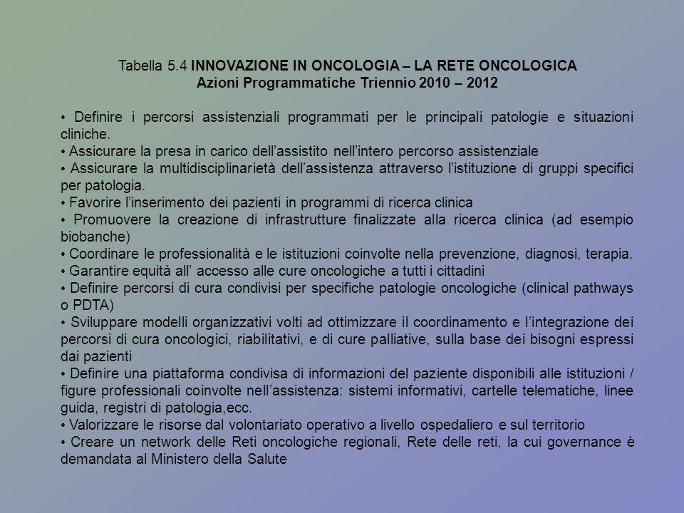Tabella 5.4 INNOVAZIONE IN ONCOLOGIA – LA RETE ONCOLOGICA Azioni Programmatiche Triennio 2010 – 2012 Definire i percorsi assistenziali programmati per