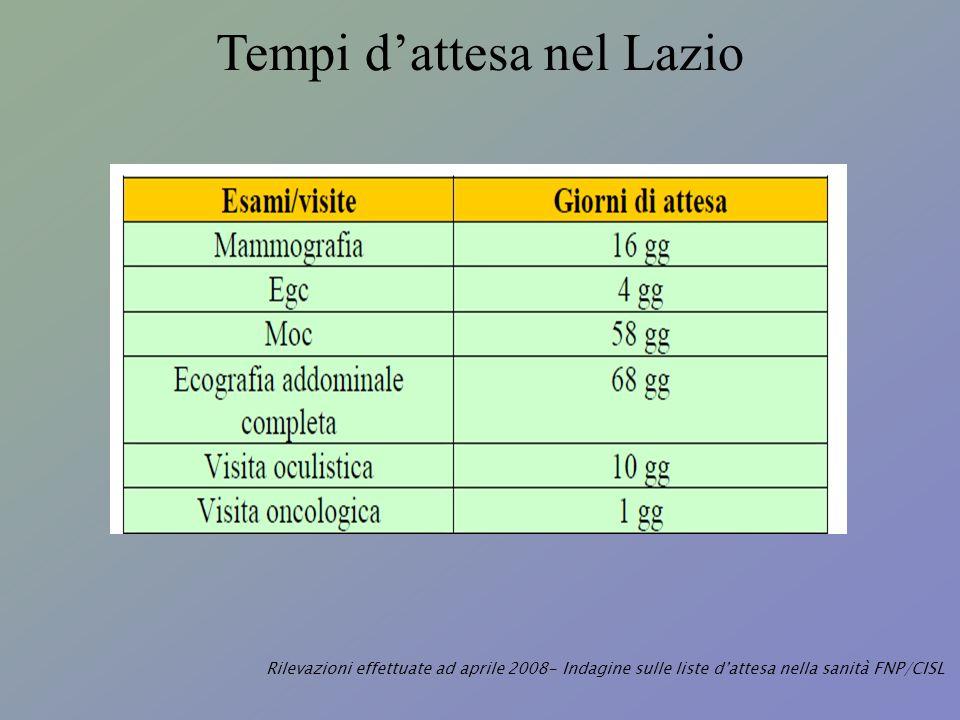 Tempi dattesa nel Lazio Rilevazioni effettuate ad aprile 2008- Indagine sulle liste dattesa nella sanità FNP/CISL