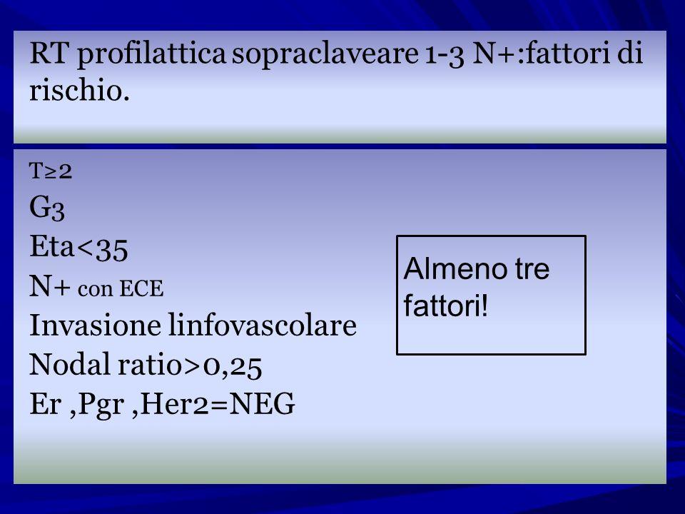 RT profilattica sopraclaveare 1-3 N+:fattori di rischio. T 2 G 3 Eta<35 N+ con ECE Invasione linfovascolare Nodal ratio>0,25 Er,Pgr,Her2=NEG Almeno tr