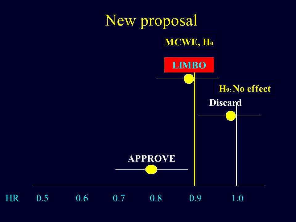 HR 0.5 0.6 0.7 0.8 0.9 1.0 MCWE, H 0 New proposal APPROVE Discard LIMBO H 0: No effect