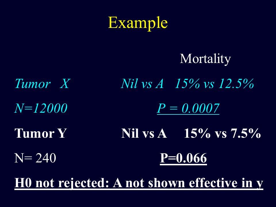 Example Mortality Tumor X Nil vs A 15% vs 12.5% N=12000 P = 0.0007 Tumor Y Nil vs A 15% vs 7.5% N= 240 P=0.066 H0 not rejected: A not shown effective