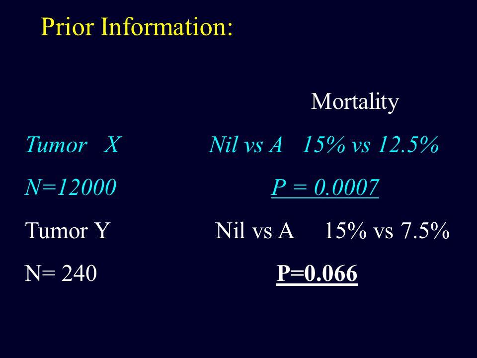 Prior Information: Mortality Tumor X Nil vs A 15% vs 12.5% N=12000 P = 0.0007 Tumor Y Nil vs A 15% vs 7.5% N= 240 P=0.066