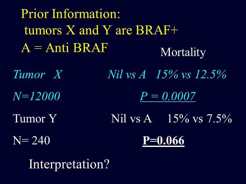 Prior Information: tumors X and Y are BRAF+ A = Anti BRAF Mortality Tumor X Nil vs A 15% vs 12.5% N=12000 P = 0.0007 Tumor Y Nil vs A 15% vs 7.5% N= 2