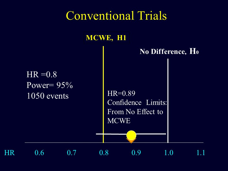HR 0.6 0.7 0.8 0.9 1.0 1.1 MCWE, H1 Conventional Trials No Difference, H 0 HR =0.8 Power= 95% 1050 events HR=0.89 Confidence Limits: From No Effect to