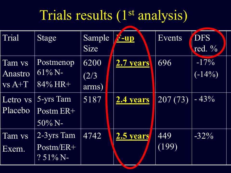 Trials results (1 st analysis) TrialStageSample Size F-upEventsDFS red. % Tam vs Anastro vs A+T Postmenop 61% N- 84% HR+ 6200 (2/3 arms) 2.7 years696