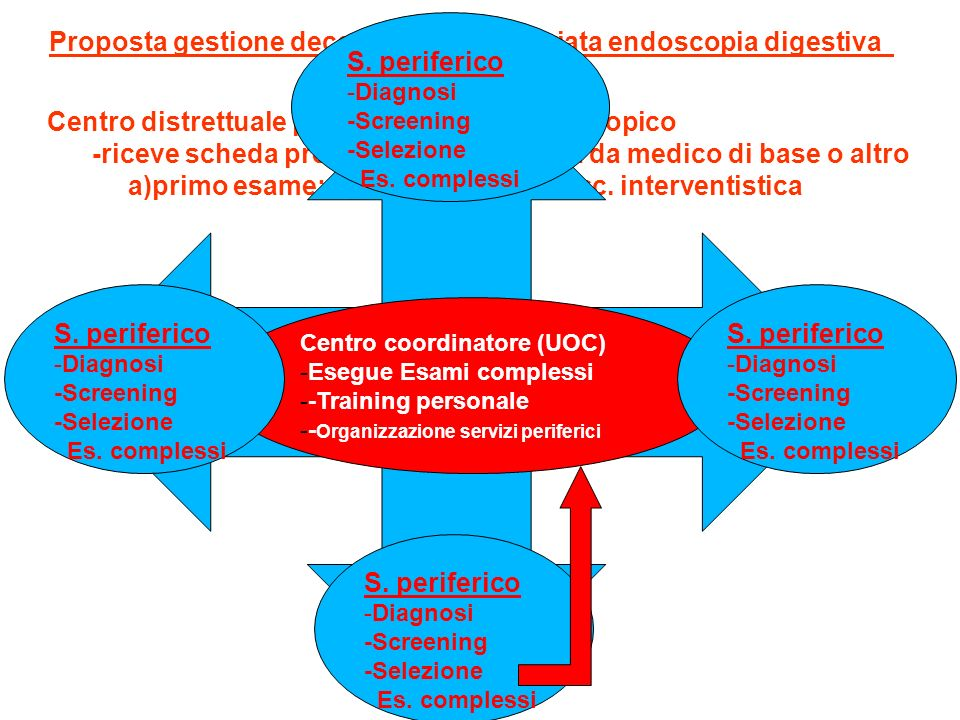 Proposta gestione decentrata e appropriata endoscopia digestiva Centro distrettuale prenotazione es. endoscopico -riceve scheda prenotazione compilata