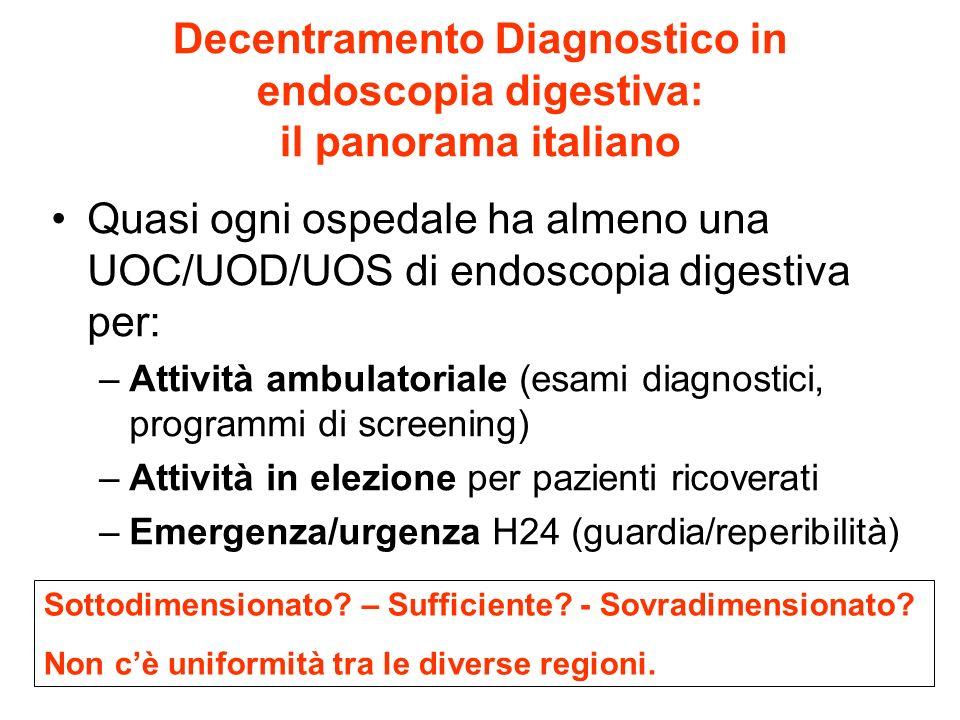 Decentramento Diagnostico in endoscopia digestiva: il panorama italiano Quasi ogni ospedale ha almeno una UOC/UOD/UOS di endoscopia digestiva per: –At
