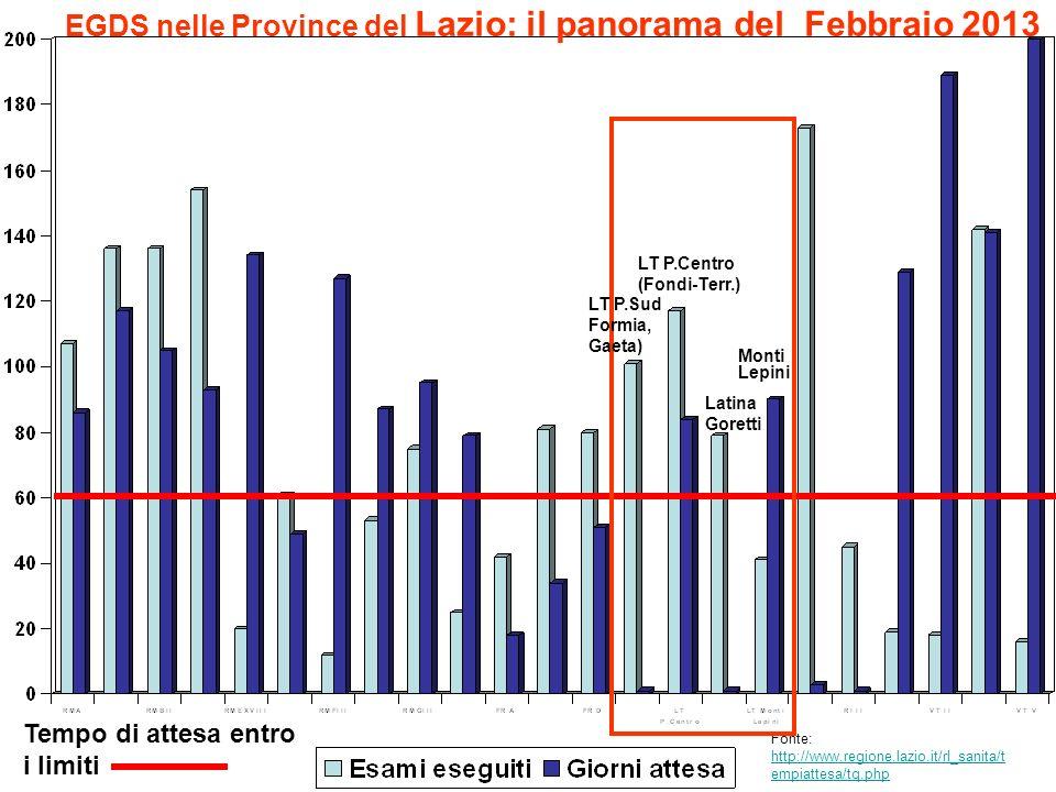 EGDS nelle Province del Lazio: il panorama del Febbraio 2013 Tempo di attesa entro i limiti Fonte: http://www.regione.lazio.it/rl_sanita/t empiattesa/