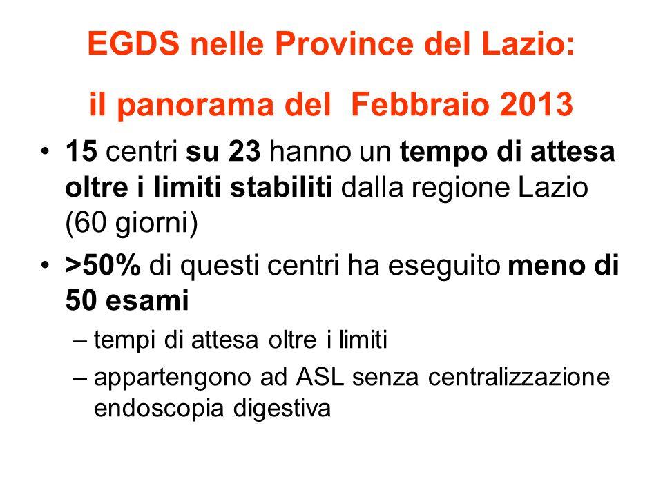 15 centri su 23 hanno un tempo di attesa oltre i limiti stabiliti dalla regione Lazio (60 giorni) >50% di questi centri ha eseguito meno di 50 esami –