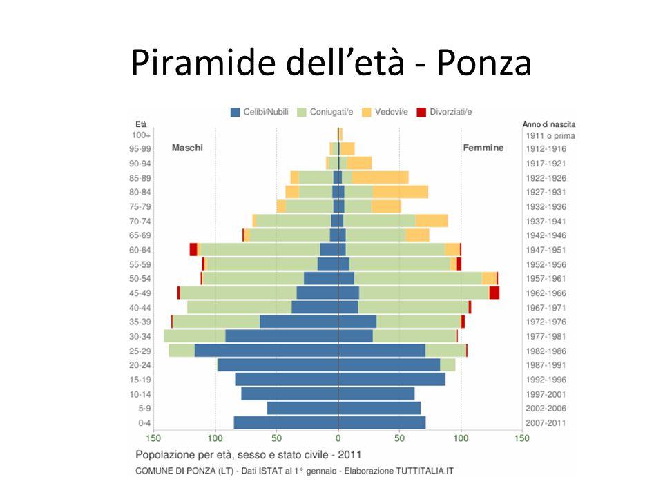 Piramide delletà - Ponza