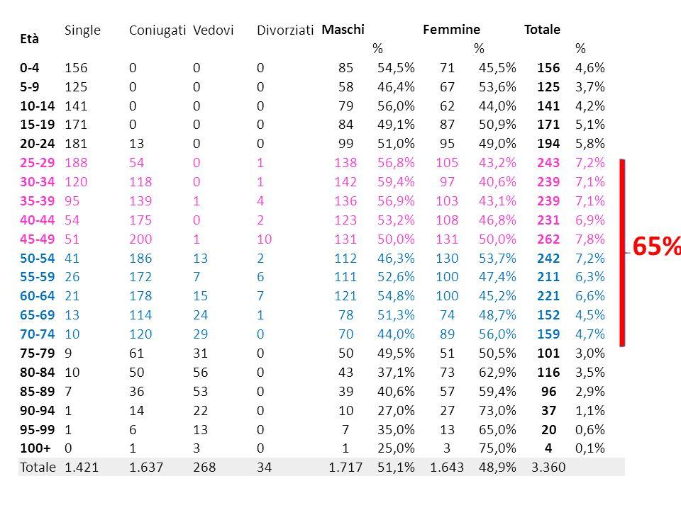Età SingleConiugatiVedoviDivorziati MaschiFemmineTotale % % % 0-41560008554,5%7145,5%1564,6% 5-91250005846,4%6753,6%1253,7% 10-141410007956,0%6244,0%1