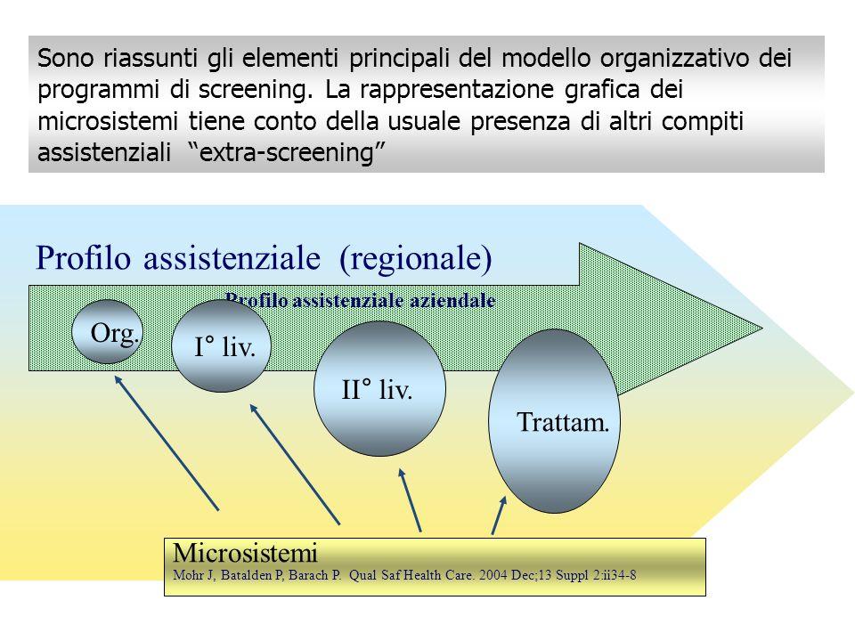 Profilo assistenziale (regionale) Profilo assistenziale aziendale Trattam. II° liv. I° liv. Org. Microsistemi Mohr J, Batalden P, Barach P. Qual Saf H