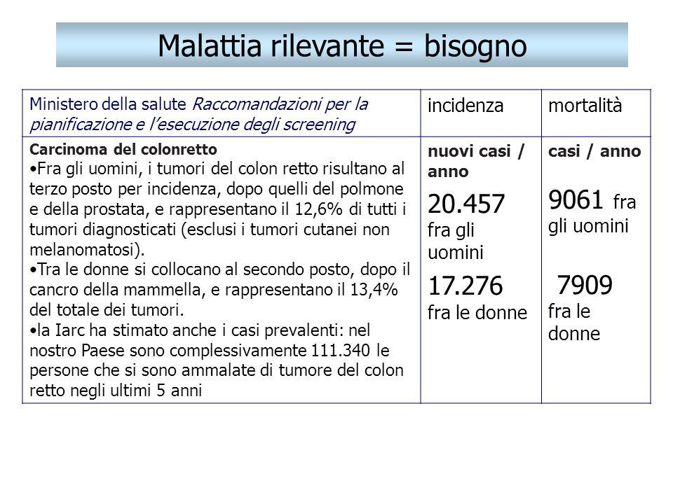 Malattia rilevante = bisogno Ministero della salute Raccomandazioni per la pianificazione e lesecuzione degli screening incidenzamortalità Carcinoma d