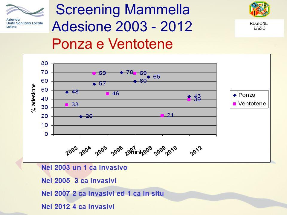 Screening Mammella Adesione 2003 - 2012 Ponza e Ventotene REGIONE LAZIO 2003 20042005200620072008200920102012 Nel 2003 un 1 ca invasivo Nel 2005 3 ca invasivi Nel 2007 2 ca invasivi ed 1 ca in situ Nel 2012 4 ca invasivi