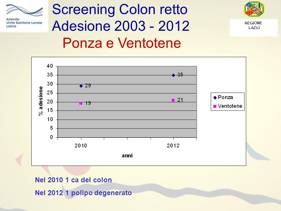 REGIONE LAZIO Screening Colon retto Adesione 2003 - 2012 Ponza e Ventotene Nel 2010 1 ca del colon Nel 2012 1 polipo degenerato
