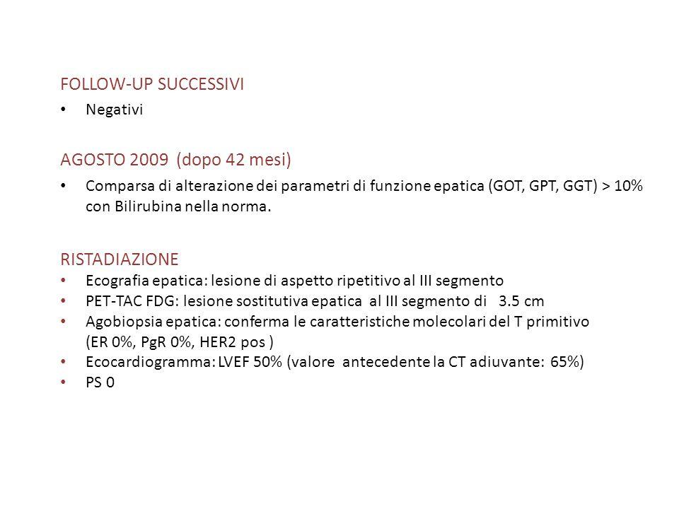 FOLLOW-UP SUCCESSIVI Negativi AGOSTO 2009 (dopo 42 mesi) Comparsa di alterazione dei parametri di funzione epatica (GOT, GPT, GGT) > 10% con Bilirubin