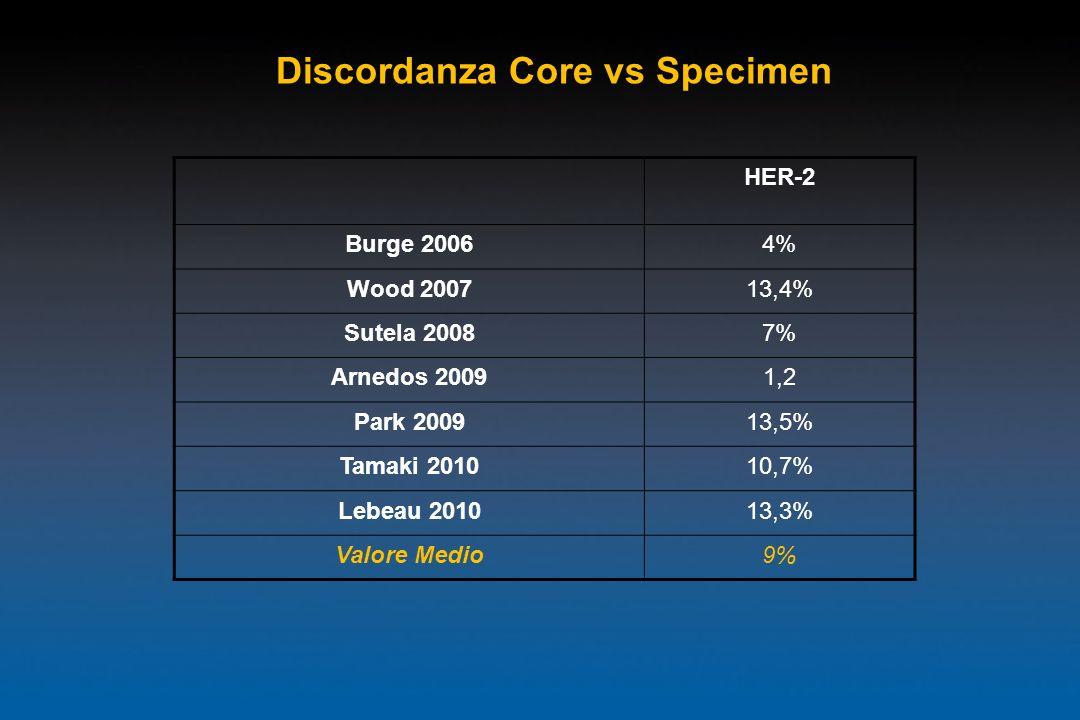 HER-2 Burge 20064% Wood 200713,4% Sutela 20087% Arnedos 20091,2 Park 200913,5% Tamaki 201010,7% Lebeau 201013,3% Valore Medio9% Discordanza Core vs Sp