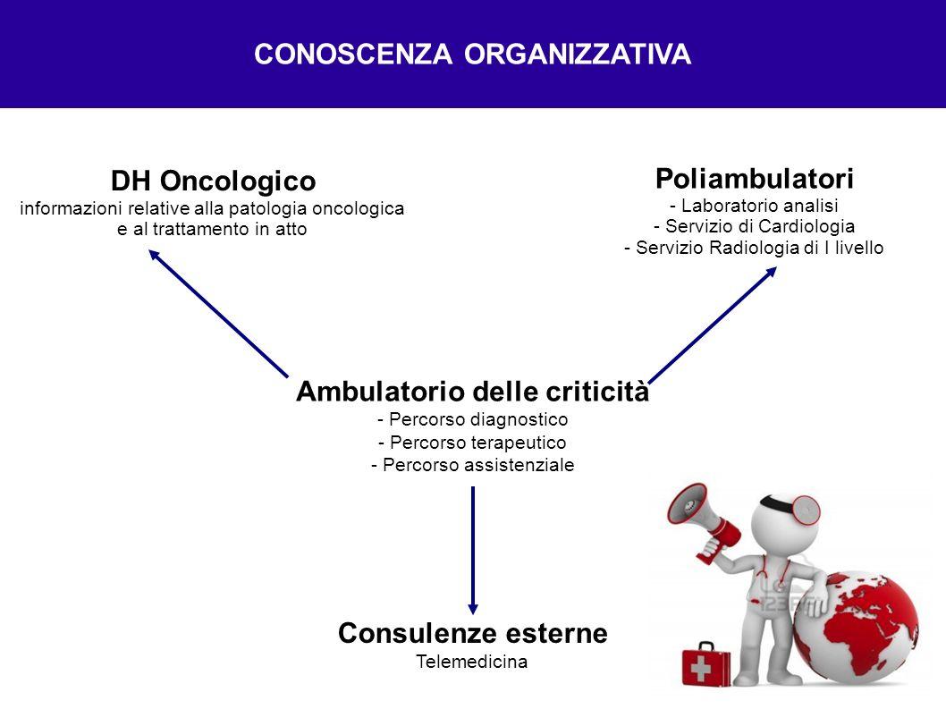 DH Oncologico informazioni relative alla patologia oncologica e al trattamento in atto CONOSCENZA ORGANIZZATIVA Poliambulatori - Laboratorio analisi -