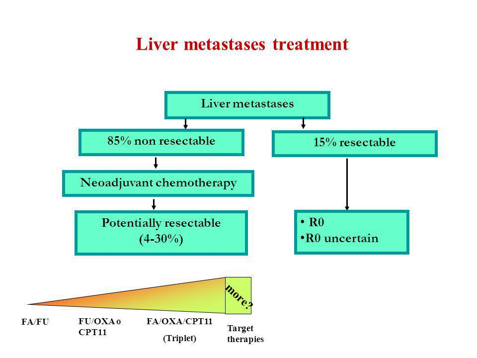 Liver metastases treatment Liver metastases 85% non resectable 15% resectable Neoadjuvant chemotherapy Potentially resectable (4-30%) R0 R0 uncertain