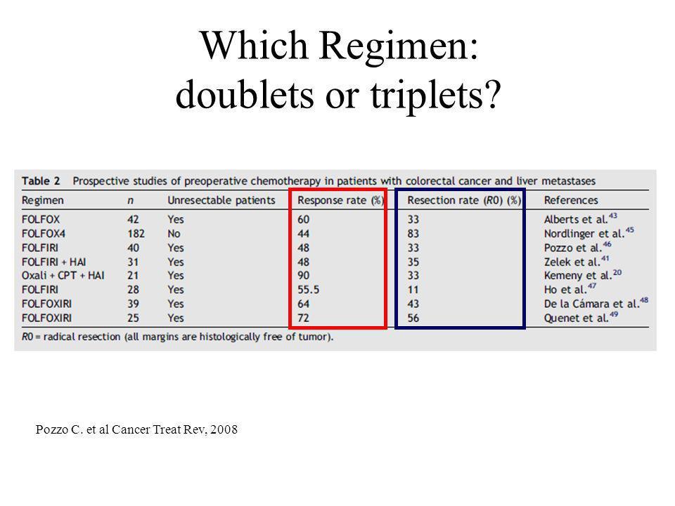 Which Regimen: doublets or triplets? Pozzo C. et al Cancer Treat Rev, 2008