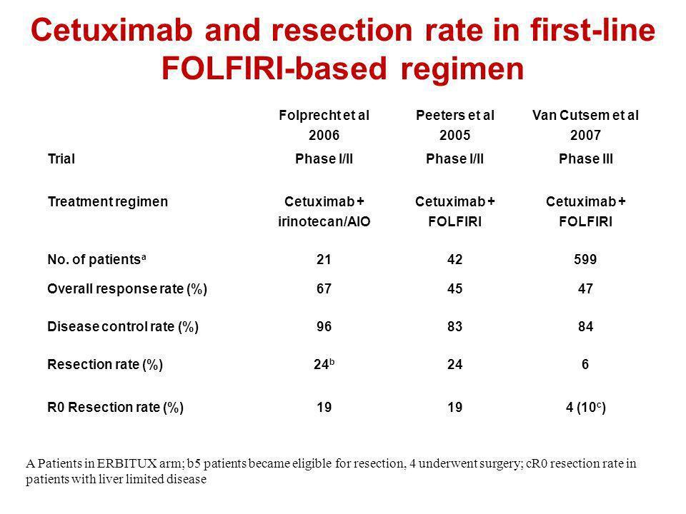 Cetuximab and resection rate in first-line FOLFIRI-based regimen Folprecht et al 2006 Peeters et al 2005 Van Cutsem et al 2007 TrialPhase I/II Phase I