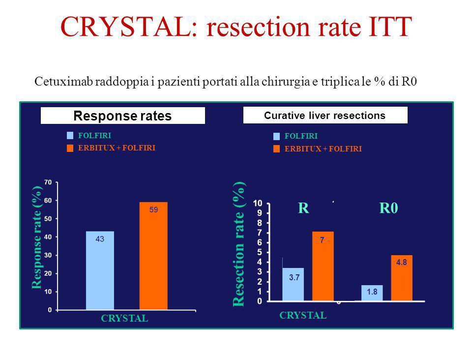 CRYSTAL: resection rate ITT Cetuximab raddoppia i pazienti portati alla chirurgia e triplica le % di R0 Curative liver resections Resection rate (%) C