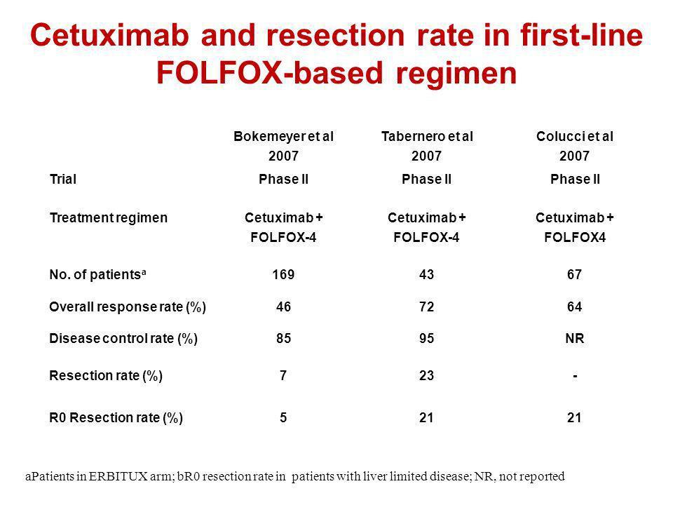 Cetuximab and resection rate in first-line FOLFOX-based regimen Bokemeyer et al 2007 Tabernero et al 2007 Colucci et al 2007 TrialPhase II Treatment r