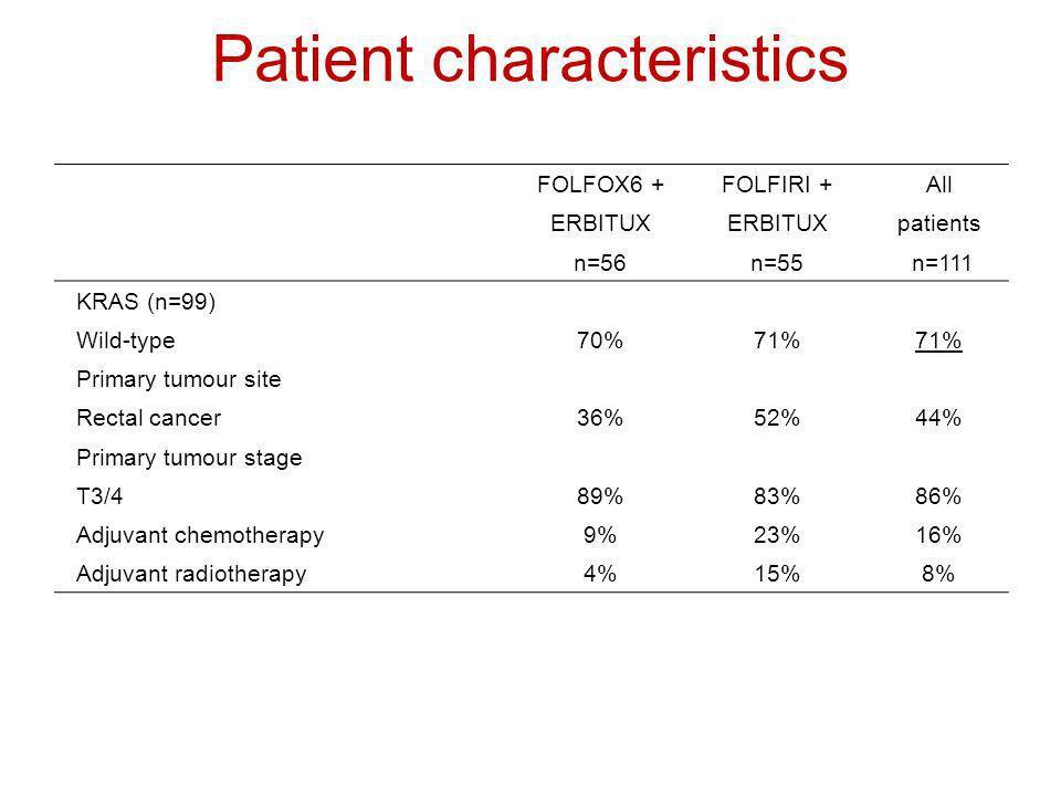 Patient characteristics FOLFOX6 +FOLFIRI +All ERBITUX patients n=56n=55 n=111 KRAS (n=99) Wild-type 70%71% Primary tumour site Rectal cancer36%52%44%