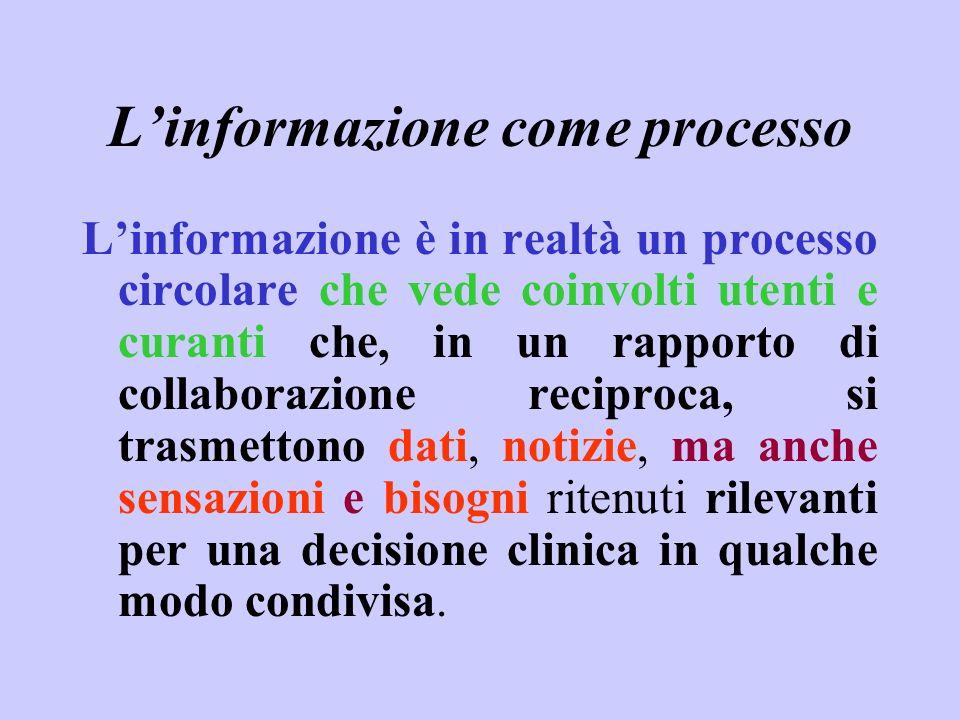 Linformazione come processo Linformazione è in realtà un processo circolare che vede coinvolti utenti e curanti che, in un rapporto di collaborazione