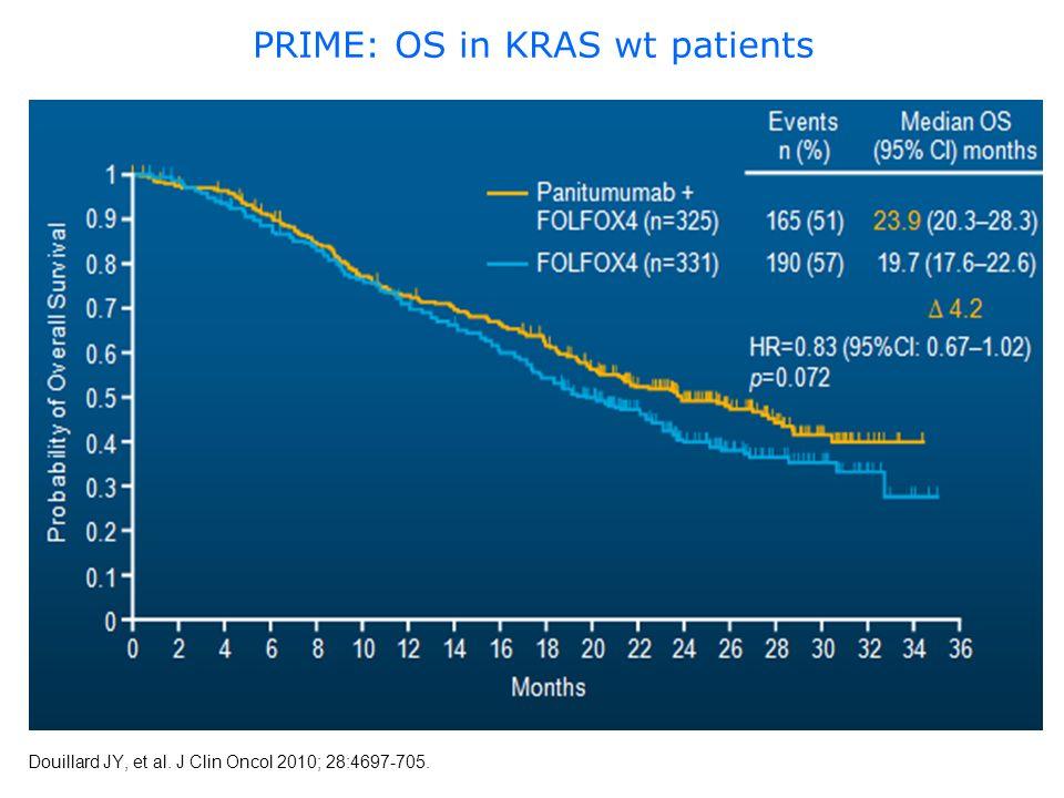 PRIME: OS in KRAS wt patients Douillard JY, et al. J Clin Oncol 2010; 28:4697-705.