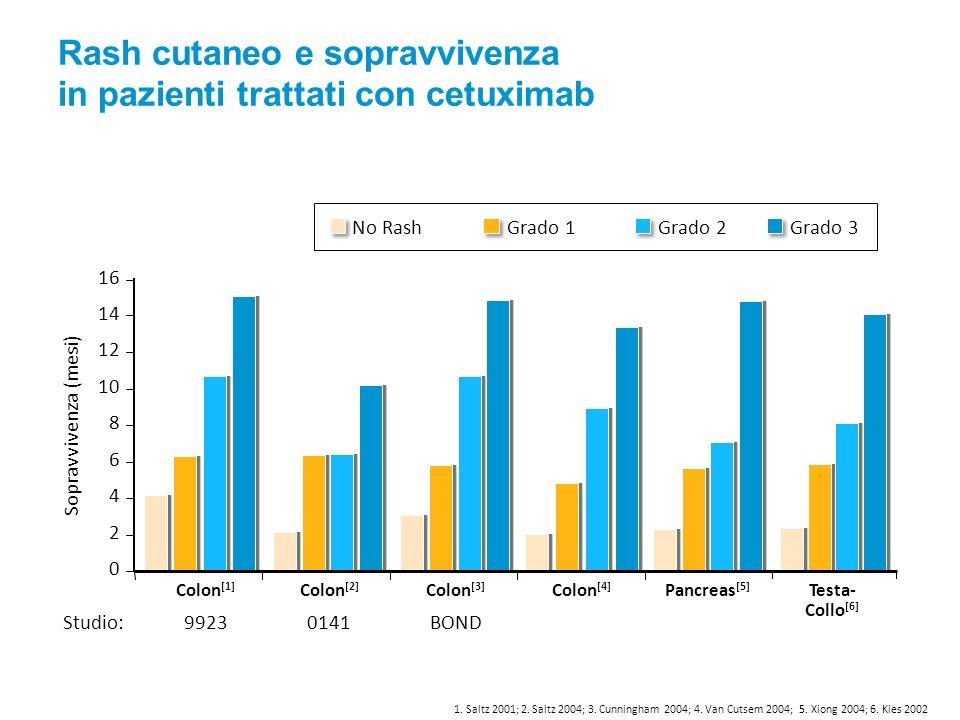 Rash cutaneo e sopravvivenza in pazienti trattati con cetuximab 1.