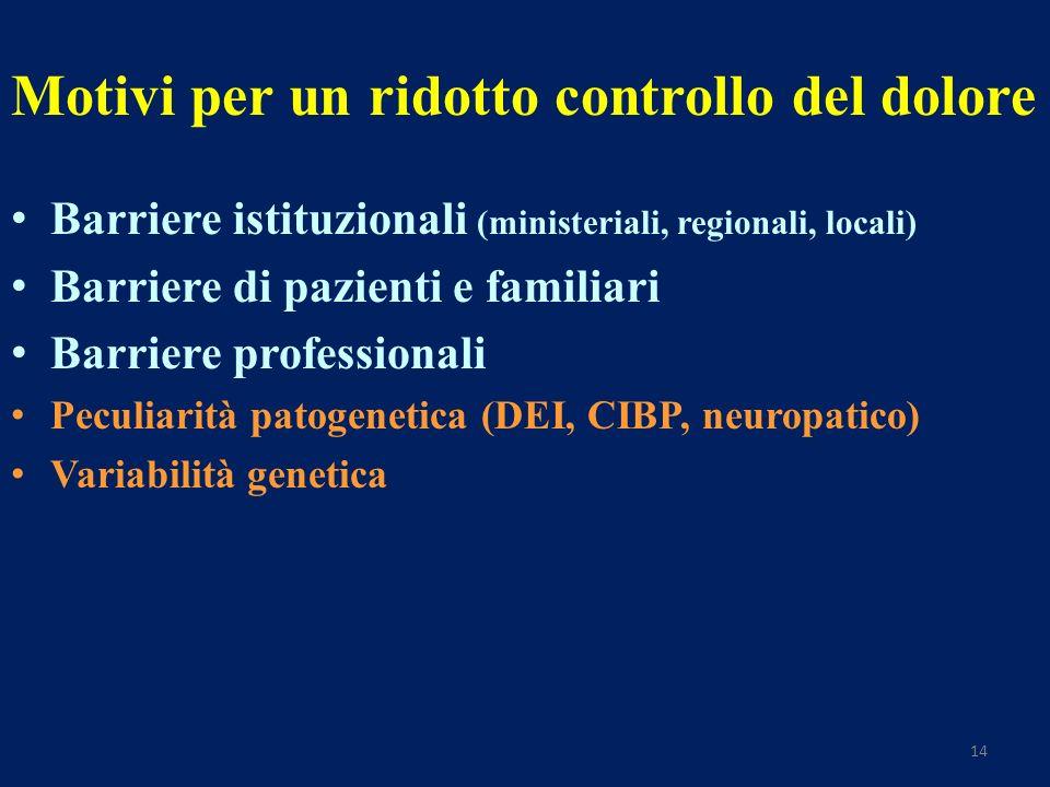 14 Barriere istituzionali (ministeriali, regionali, locali) Barriere di pazienti e familiari Barriere professionali Peculiarità patogenetica (DEI, CIBP, neuropatico) Variabilità genetica Motivi per un ridotto controllo del dolore