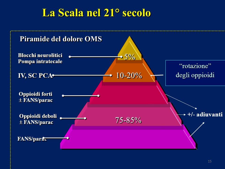 15 La Scala nel 21° secolo Oppioidi forti FANS/parac Blocchi neurolitici Pompa intratecale Blocchi neurolitici Pompa intratecale 5% IV, SC PCA 10-20% Oppioidi deboli FANS/parac 75-85% FANS/parac rotazione degli oppioidi Piramide del dolore OMS +/- adiuvanti
