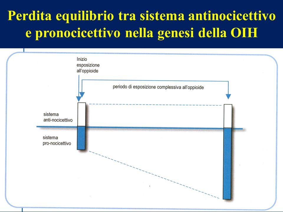 39 Perdita equilibrio tra sistema antinocicettivo e pronocicettivo nella genesi della OIH