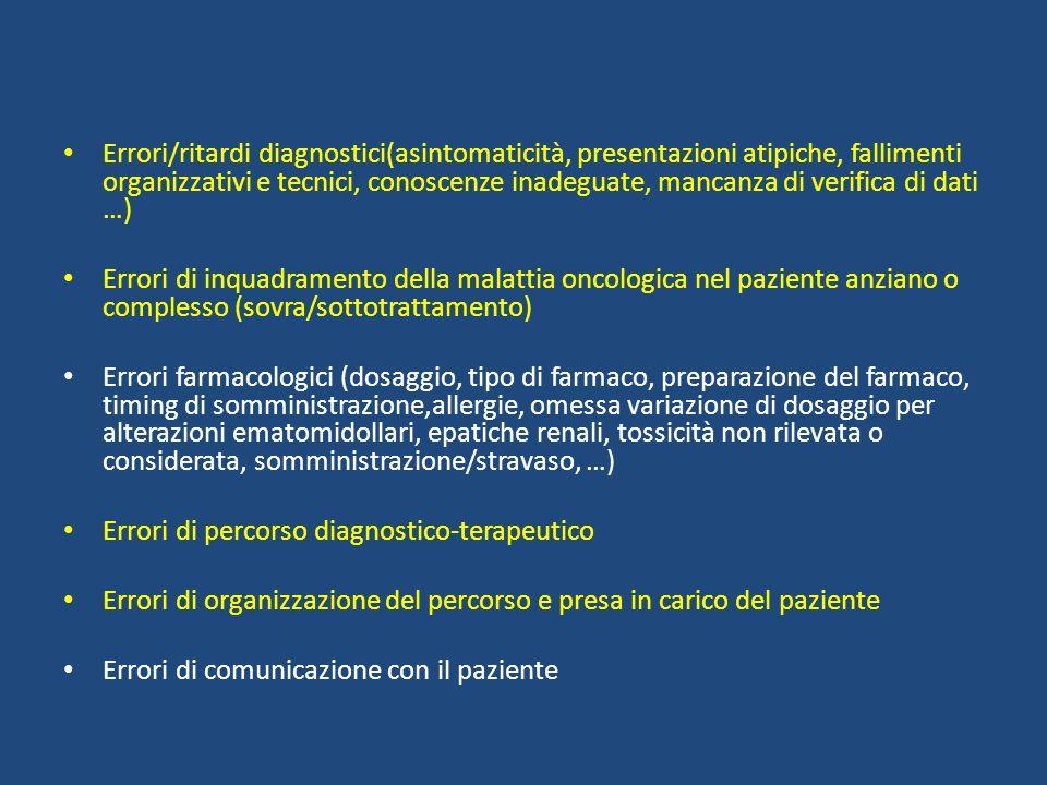 Errori nella tempistica e nella organizzazione Errori o ritardo diagnostico Errori legati alloperatore