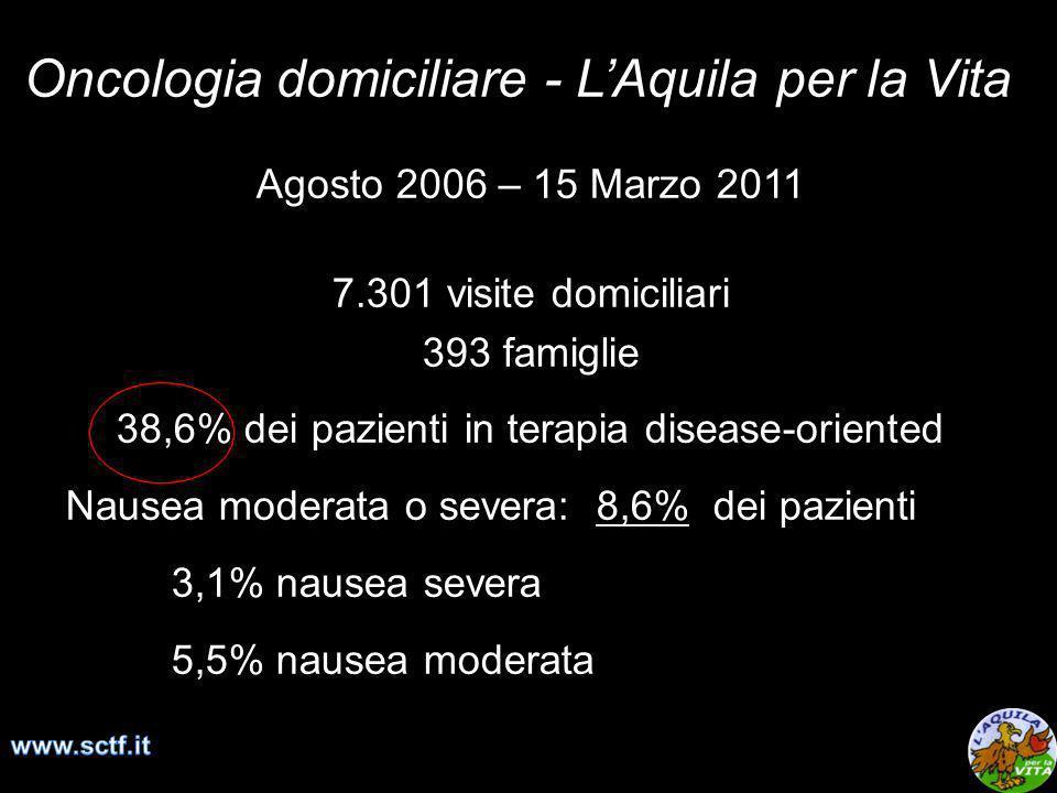 Oncologia domiciliare - LAquila per la Vita Agosto 2006 – 15 Marzo 2011 7.301 visite domiciliari 393 famiglie 38,6% dei pazienti in terapia disease-or