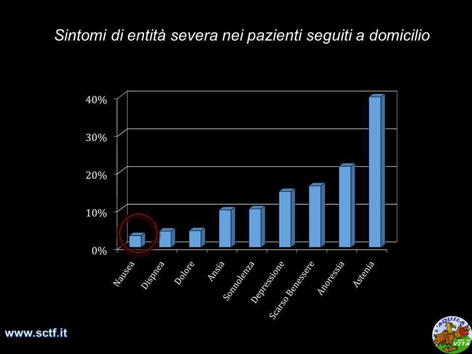 Sintomi di entità severa nei pazienti seguiti a domicilio