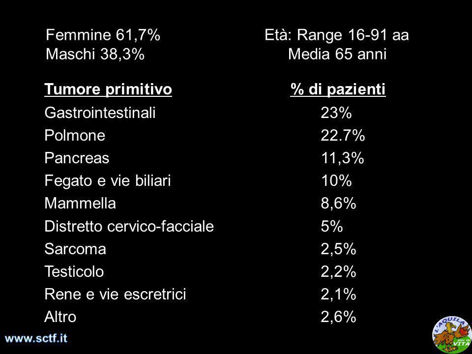 Femmine 61,7% Età: Range 16-91 aa Maschi 38,3%Media 65 anni Tumore primitivo Gastrointestinali Polmone Pancreas Fegato e vie biliari Mammella Distrett